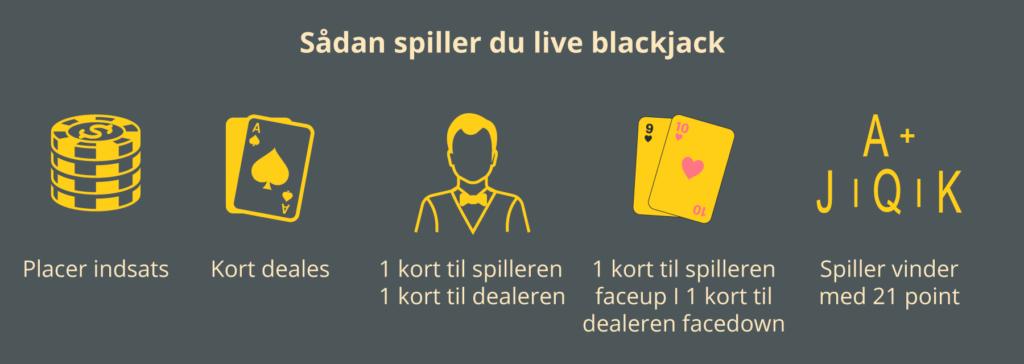 Sådan spille du live blackjack