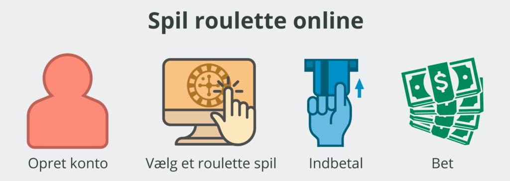 Sådan spiller du roulette online