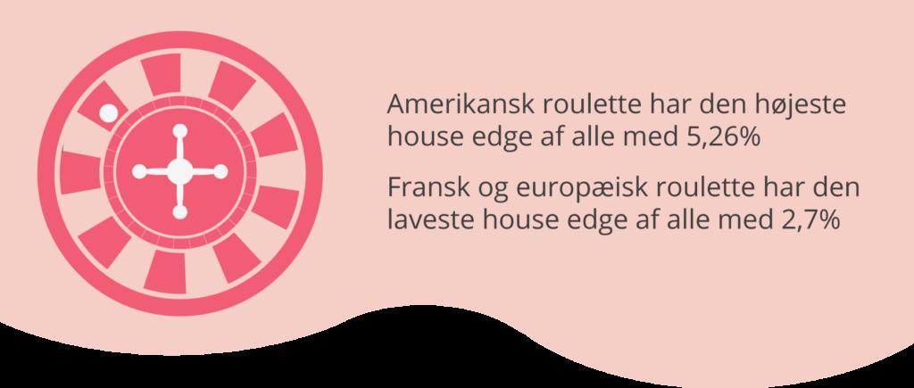 House edge i roulette