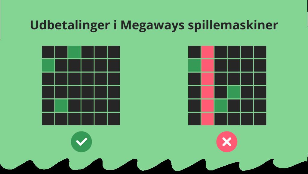 Udbetalinger i Megaways spillemaskiner